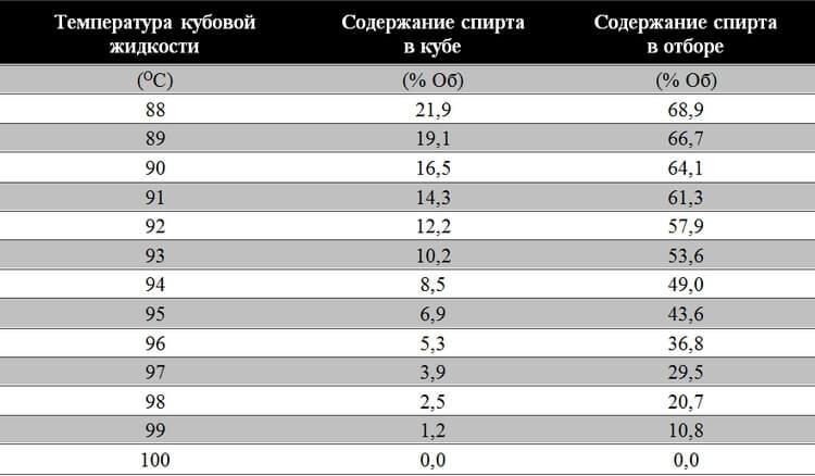 ОКТМО, ОКОПФ, таблица соответсвия крепости самогоша и его температуры автомобилей проекте