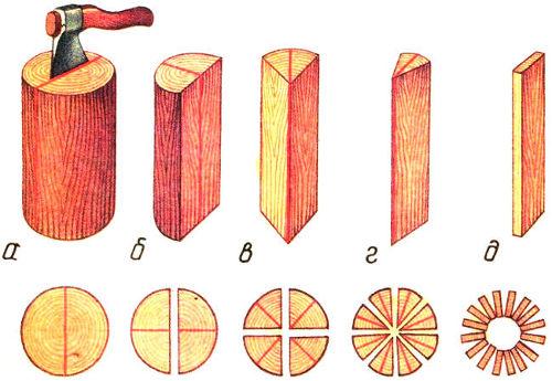 одежды как сделать деревянную бочку своими руками вам нужно