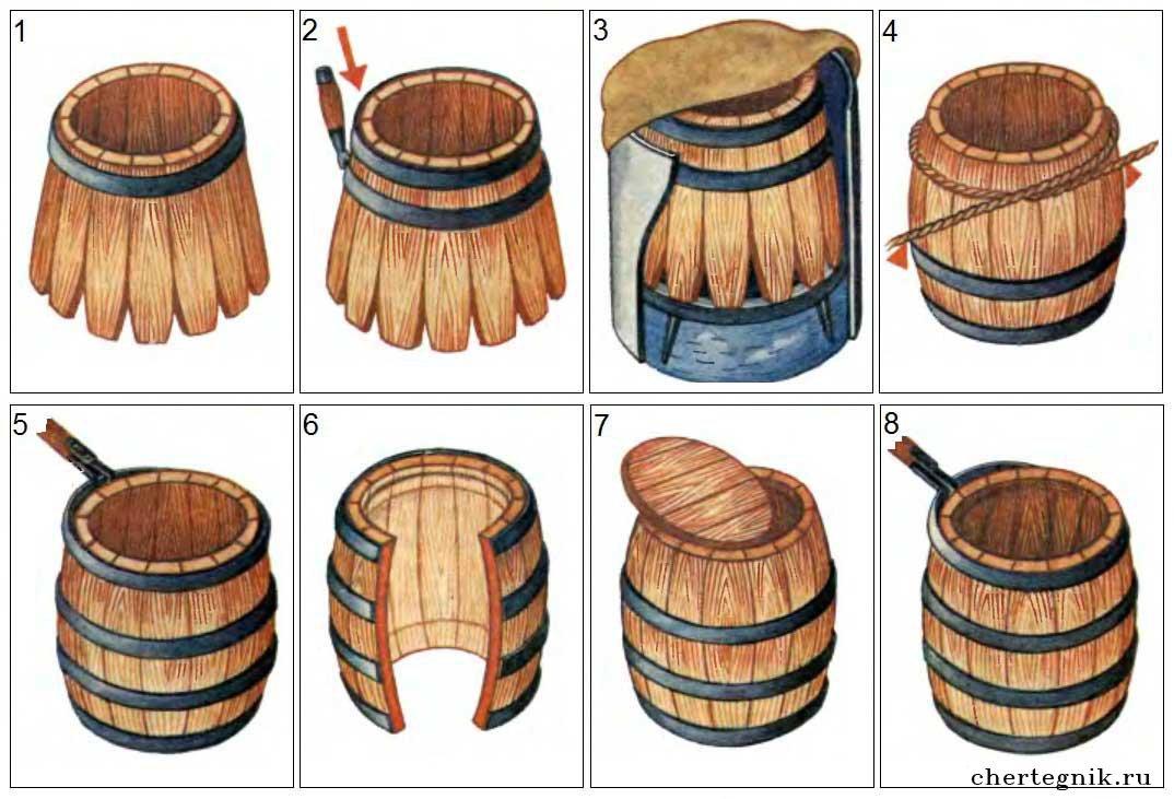 как сделать деревянную бочку своими руками функциональности такое белье